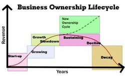Business_lifecycle_10_5
